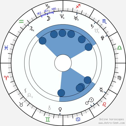 Elena Gheorghe wikipedia, horoscope, astrology, instagram