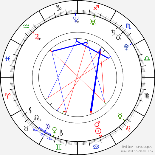 Emily Kinney tema natale, oroscopo, Emily Kinney oroscopi gratuiti, astrologia