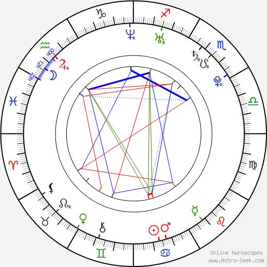 François Arnaud astro natal birth chart, François Arnaud horoscope, astrology
