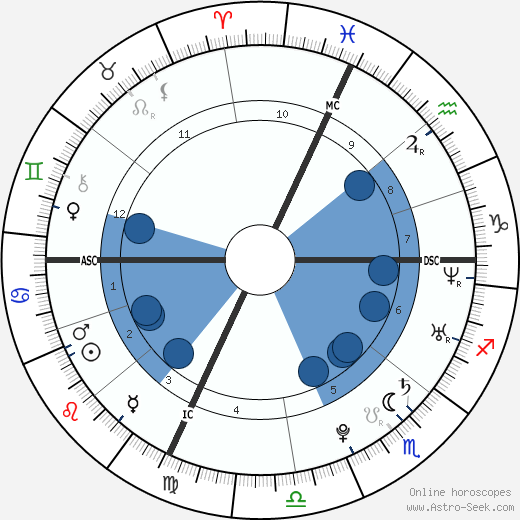 Gaël Clichy wikipedia, horoscope, astrology, instagram
