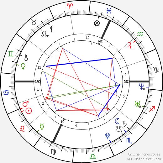 Gaël Clichy birth chart, Gaël Clichy astro natal horoscope, astrology