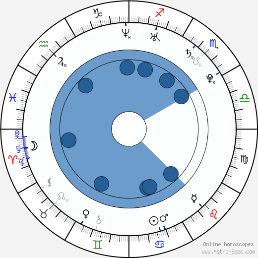Jan Wolf wikipedia, horoscope, astrology, instagram