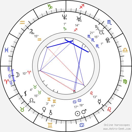 Jan Wolf birth chart, biography, wikipedia 2019, 2020