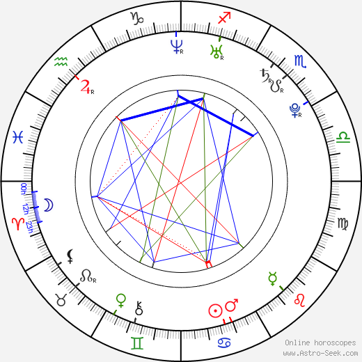 Jan Wolf astro natal birth chart, Jan Wolf horoscope, astrology