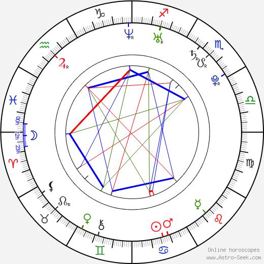 Jason Day tema natale, oroscopo, Jason Day oroscopi gratuiti, astrologia