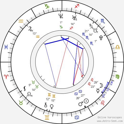John Francis Daley birth chart, biography, wikipedia 2019, 2020