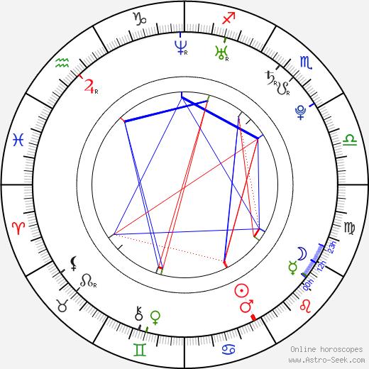 John Francis Daley birth chart, John Francis Daley astro natal horoscope, astrology