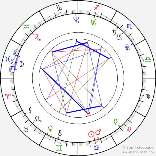 Jonáš Vacek birth chart, Jonáš Vacek astro natal horoscope, astrology