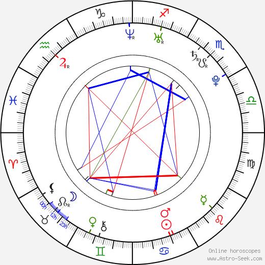 Juliana Palermo astro natal birth chart, Juliana Palermo horoscope, astrology