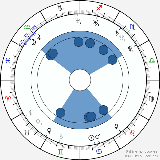 Kamil Tatarkovič wikipedia, horoscope, astrology, instagram