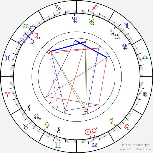 Kamil Tatarkovič birth chart, Kamil Tatarkovič astro natal horoscope, astrology