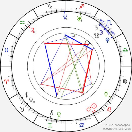 Katie Gill birth chart, Katie Gill astro natal horoscope, astrology
