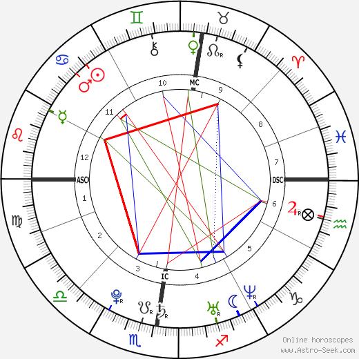 Léa Seydoux tema natale, oroscopo, Léa Seydoux oroscopi gratuiti, astrologia