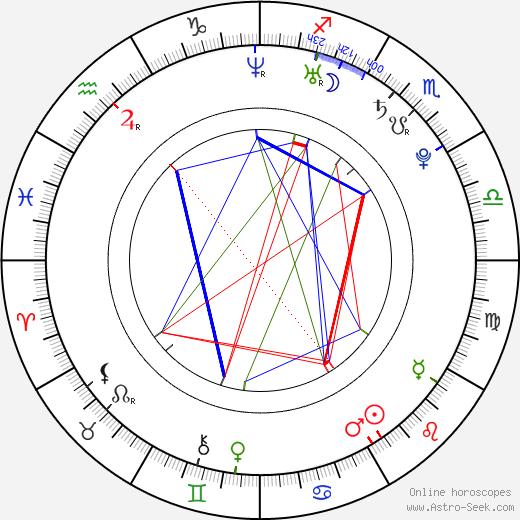 Lou Taylor Pucci tema natale, oroscopo, Lou Taylor Pucci oroscopi gratuiti, astrologia