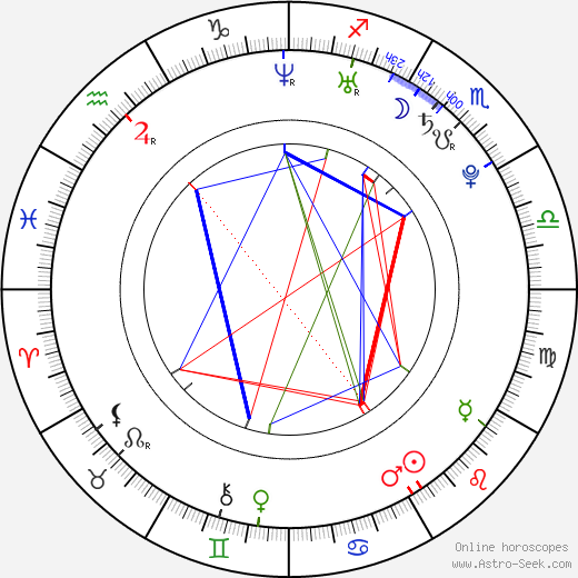 Matt Riddlehoover birth chart, Matt Riddlehoover astro natal horoscope, astrology