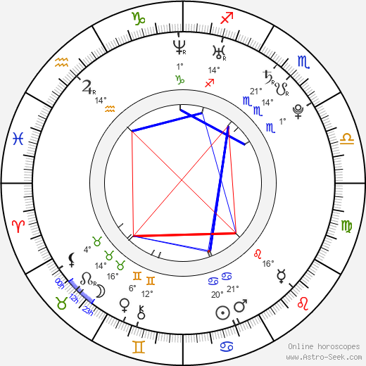 Natasha Poly birth chart, biography, wikipedia 2019, 2020