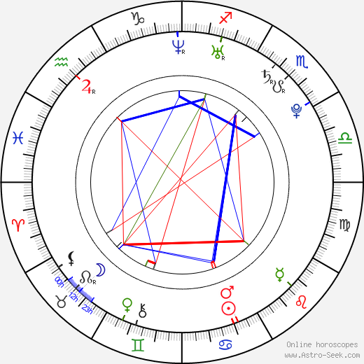 Natasha Poly astro natal birth chart, Natasha Poly horoscope, astrology