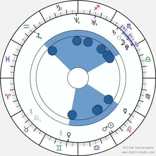 Nelson Angelo Piquet wikipedia, horoscope, astrology, instagram