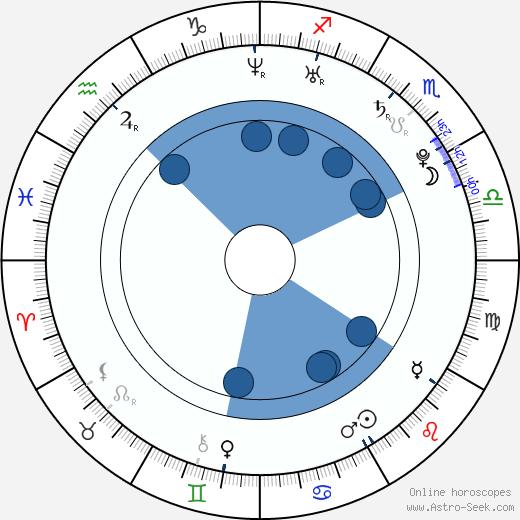 Patrice Bergeron wikipedia, horoscope, astrology, instagram