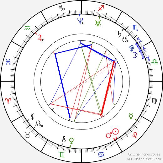 Patrice Bergeron astro natal birth chart, Patrice Bergeron horoscope, astrology