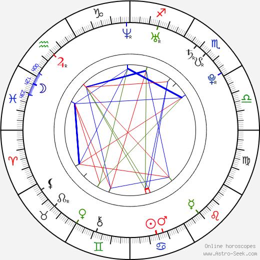 Ranveer Singh birth chart, Ranveer Singh astro natal horoscope, astrology