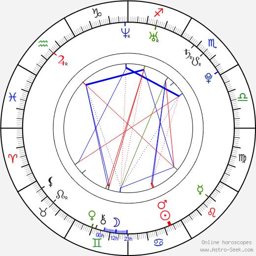Riley Mason день рождения гороскоп, Riley Mason Натальная карта онлайн