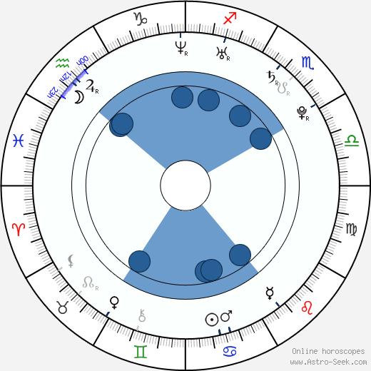 Sirin Horwang wikipedia, horoscope, astrology, instagram