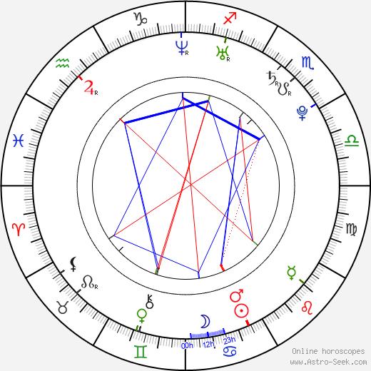 Taryn Southern astro natal birth chart, Taryn Southern horoscope, astrology