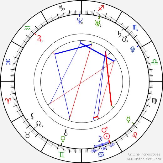 Tom Cullen astro natal birth chart, Tom Cullen horoscope, astrology