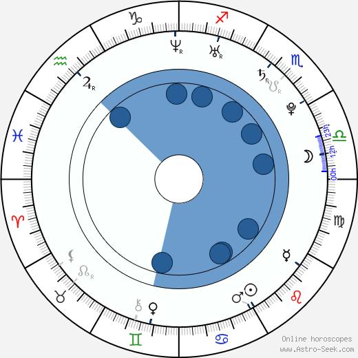 Tomáš Turek wikipedia, horoscope, astrology, instagram