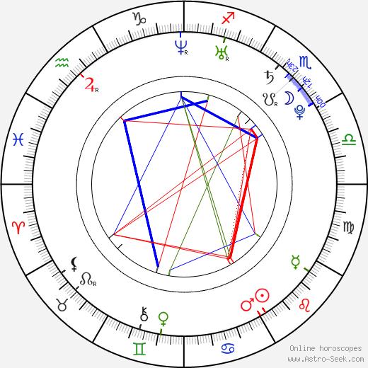 Ukweli Roach astro natal birth chart, Ukweli Roach horoscope, astrology