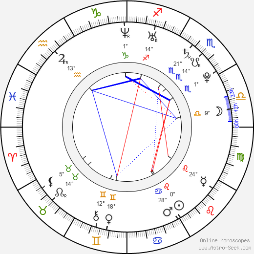 Vojtěch Dyk birth chart, biography, wikipedia 2019, 2020