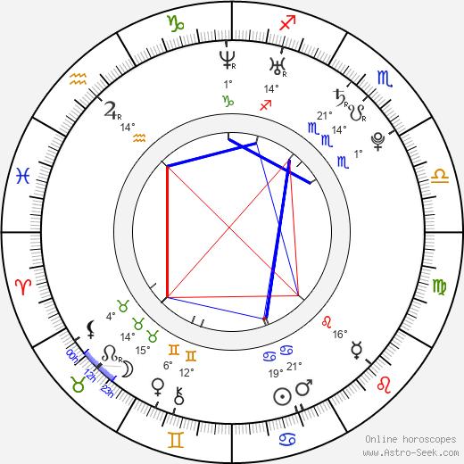 Yavor Baharov birth chart, biography, wikipedia 2019, 2020