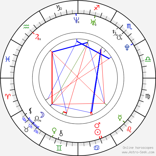 Yavor Baharov astro natal birth chart, Yavor Baharov horoscope, astrology