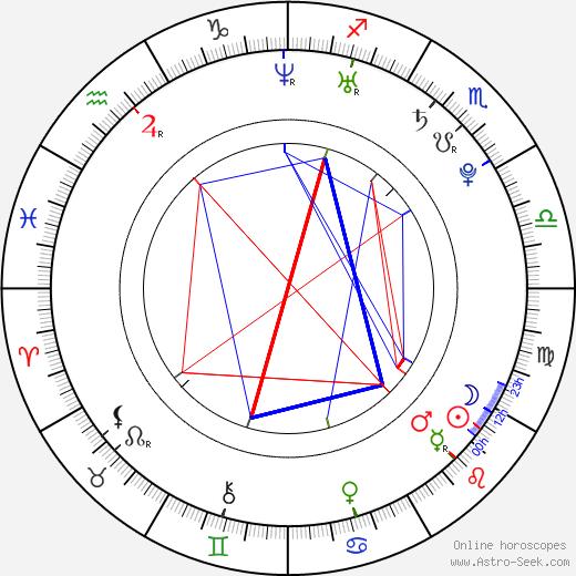 Agnes Bruckner astro natal birth chart, Agnes Bruckner horoscope, astrology