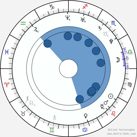 Alexandra Tomlinson wikipedia, horoscope, astrology, instagram