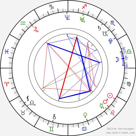 Alexandra Tomlinson astro natal birth chart, Alexandra Tomlinson horoscope, astrology