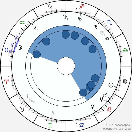 Anastasiya Zadorozhnaya wikipedia, horoscope, astrology, instagram