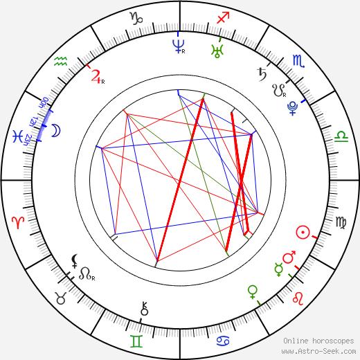 Anastasiya Zadorozhnaya tema natale, oroscopo, Anastasiya Zadorozhnaya oroscopi gratuiti, astrologia