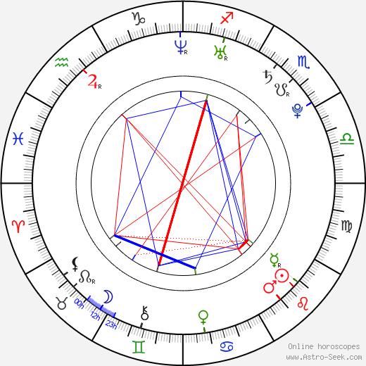 Anna Kendrick tema natale, oroscopo, Anna Kendrick oroscopi gratuiti, astrologia