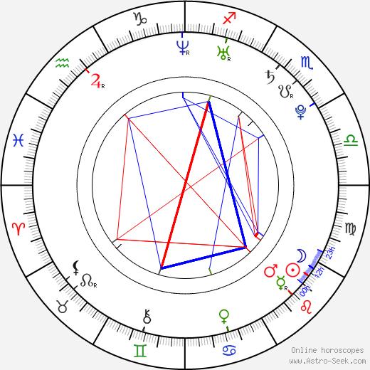 Кристин Милиоти Cristin Milioti день рождения гороскоп, Cristin Milioti Натальная карта онлайн