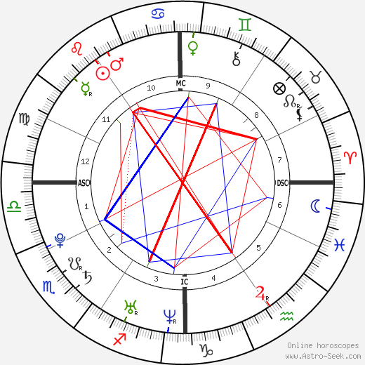 Crystal Bowersox Birth Chart Horoscope, Date of Birth, Astro