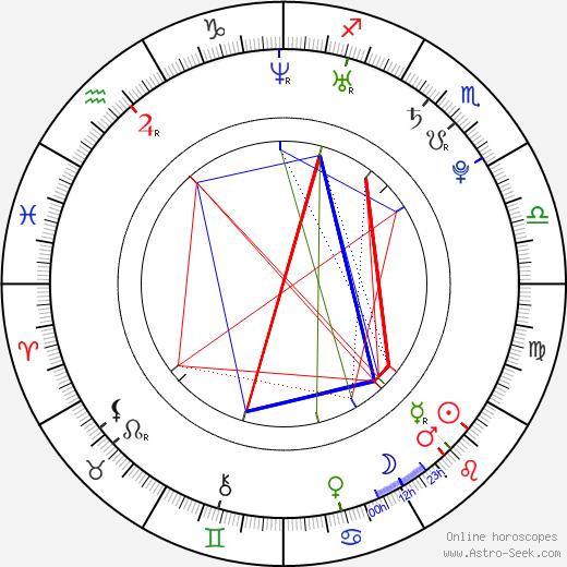 Dalia Hernández astro natal birth chart, Dalia Hernández horoscope, astrology