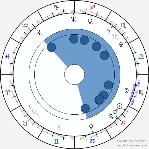 Dean Shelton wikipedia, horoscope, astrology, instagram