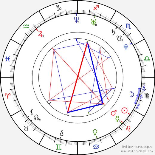 Dean Shelton birth chart, Dean Shelton astro natal horoscope, astrology