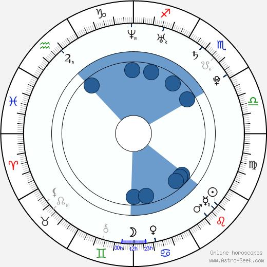 Denisa Osovska wikipedia, horoscope, astrology, instagram