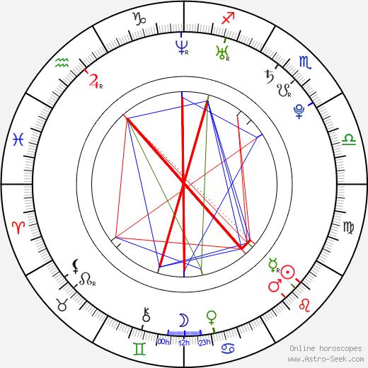 Denisa Osovska birth chart, Denisa Osovska astro natal horoscope, astrology