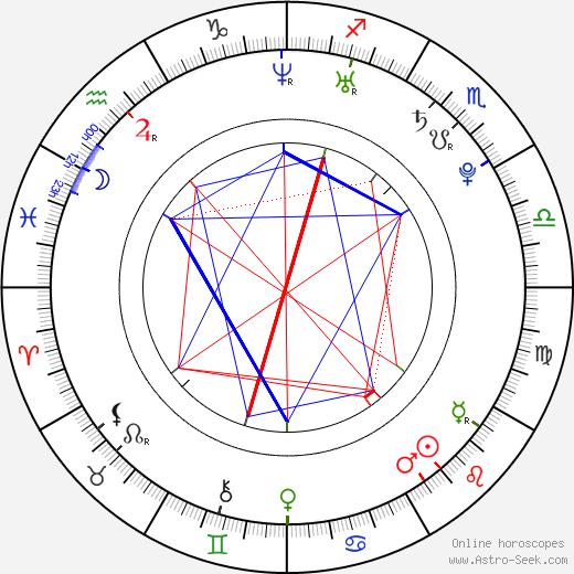 Dustin MacDougall birth chart, Dustin MacDougall astro natal horoscope, astrology