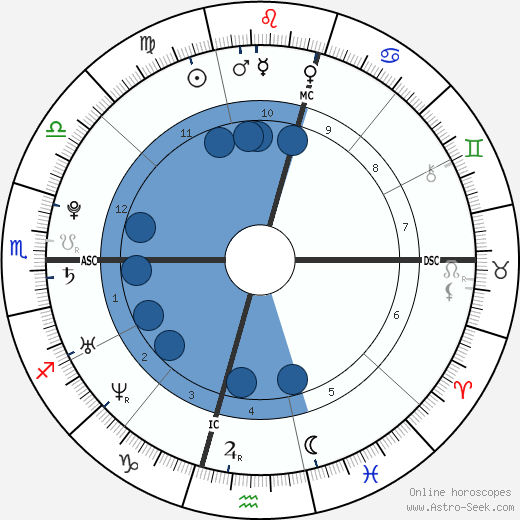 Eamon Sullivan wikipedia, horoscope, astrology, instagram