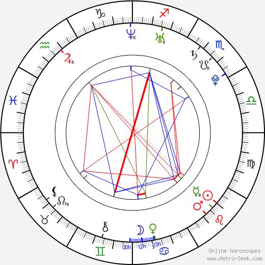Jade Tailor birth chart, Jade Tailor astro natal horoscope, astrology